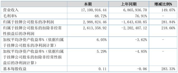 天际航2021年半年度净利298.88万元 同比扭亏为盈