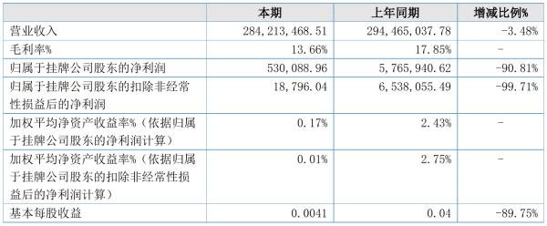 鑫裕建设2021年半年度净利53.01万元 同比净利减少90.81%