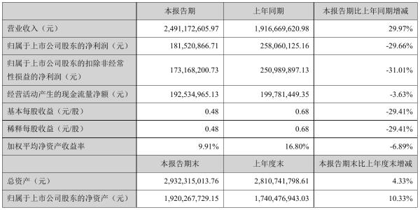 吉宏股份2021年半年度净利1.82亿元 同比净利减少29.66%