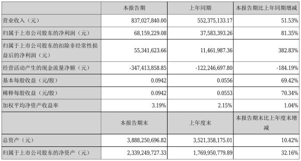 中海达2021年半年度净利6815.92万元 同比净利增加81.35%