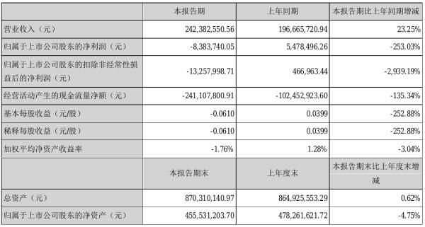安硕信息2021年半年度亏损838.37万元 同比由盈转亏