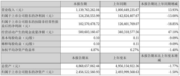 聚飞光电2021年半年度净利1.24亿元 同比净利减少13.00%