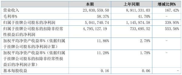平方科技2021年半年度净利504.17万元 同比净利增加339.95%