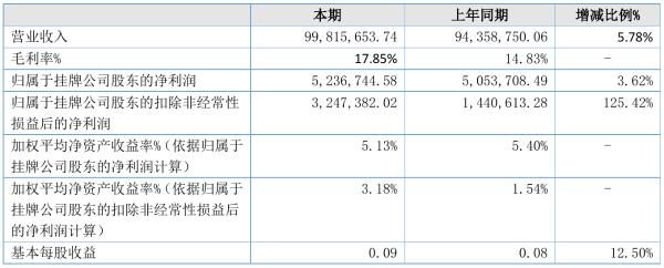 海纳科技2021年半年度净利523.67万元 同比净利增加3.62%