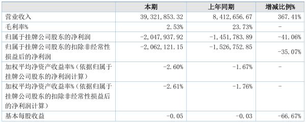 贺思特2021年半年度亏损204.79万元 同比亏损增加41.06%