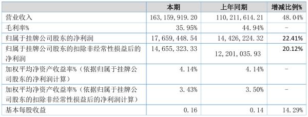 青岛积成2021年半年度净利1765.94万元 同比净利增加22.41%
