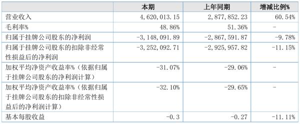 尚为科技2021年半年度亏损314.81万元 同比亏损增加9.78%