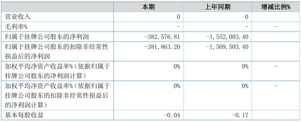 ST浩瀚2021年半年度亏损38.26万元 同比亏损减少