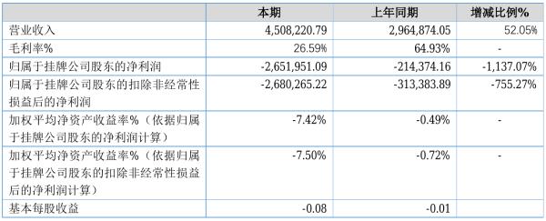 全三维2021年半年度亏损265.2万元 同比亏损增加1,137.07%