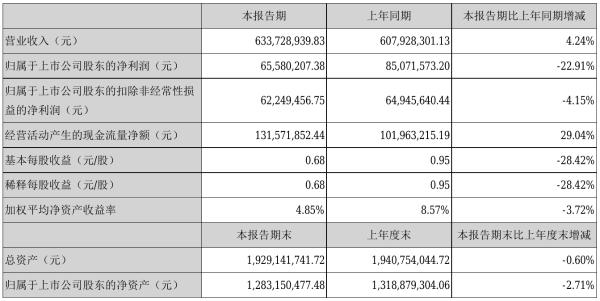 昂利康2021年半年度净利6558.02万元 同比净利减少22.91%
