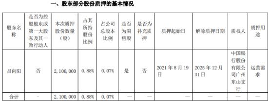 比亚迪股东吕向阳质押210万股 用于运营需求