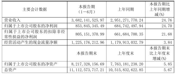 济川药业2021年半年度净利8.54亿元 同比净利增加24.70%