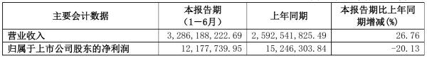 金健米业2021年半年度净利1217.77万元 同比净利减少20.13%