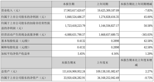 金风科技2021年半年度净利18.49亿元 同比净利增加45.00%