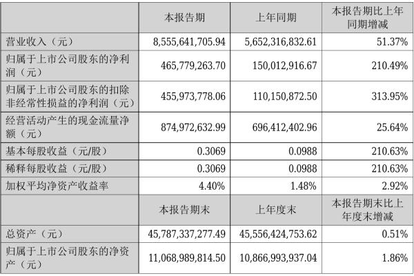 现代投资2021年半年度净利4.66亿元 同比净利增加210.49%
