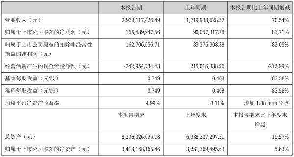 润建股份2021年半年度净利1.65亿元 同比净利增加83.71%
