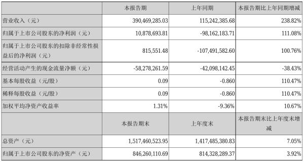 欣锐科技2021年半年度净利1087.87万元 同比扭亏为盈