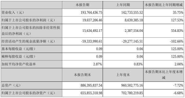 初灵信息2021年半年度净利1965.72万元 同比净利增加127.53%