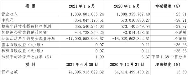 国海证券2021年半年度净利3.54亿元 同比净利减少38.21%