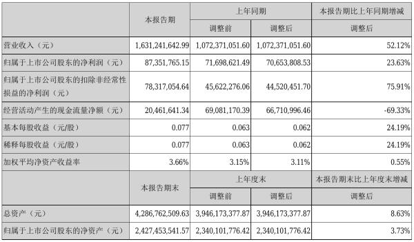 英洛华2021年半年度净利8735.18万元 同比净利增加23.63%