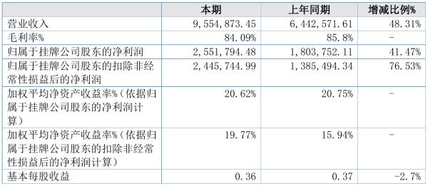 中财信2021年半年度净利255.18万元 同比净利增加41.47%
