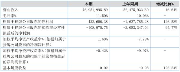 索尔玻璃2021年半年度净利43.27万元 同比扭亏为盈
