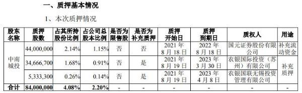 中南建设控股股东中南城投合计质押8400万股 用于补充质押