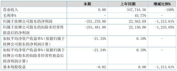 康琦影业2021年半年度亏损25.13万元 同比由盈转亏
