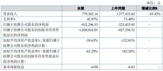邦瑞达2021年上半年亏损93.23万同比亏损增加 售后差旅费增加