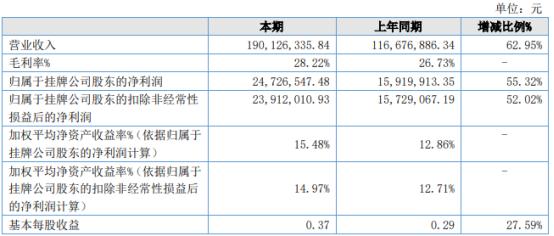 芯诺科技2021年上半年净利2472.65万增长55.32% 军工器件销售业务增加