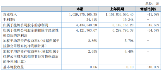 黄商股份2021年上半年净利443.45万下滑45.58% 商品包装费用增加