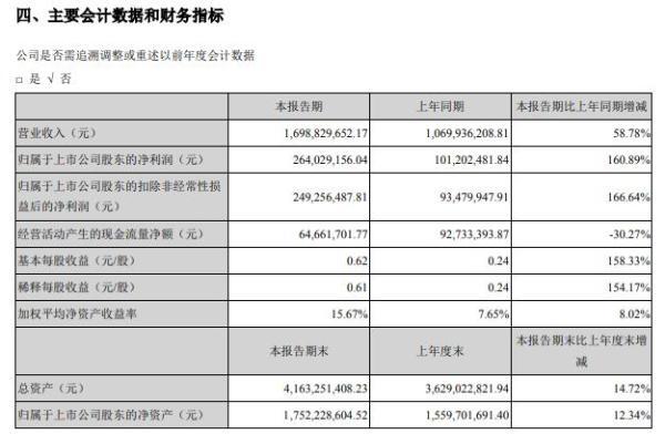 伊之密2021年上半年净利2.64亿增长160.89% 订单大幅增加