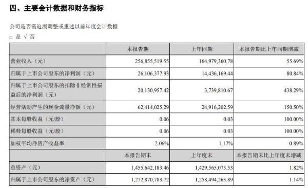 金明精机2021年上半年净利2610.64万增长80.84% 本期薄膜制品销售增加