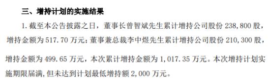 联创光电2名股东合计增持44.91万股 耗资合计1017.35万 一季度公司净利6135.63万