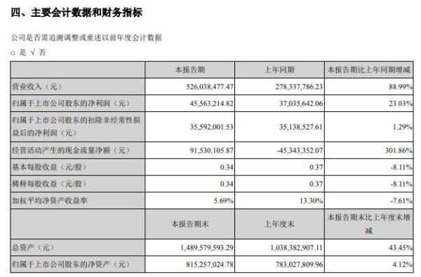 美瑞新材2021年上半年净利4556.32万增长23.03% 产品销量和价格增加