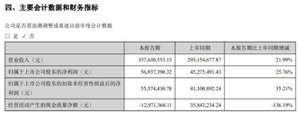宝丽迪2021年上半年净利5693.74万增长25.76% 积极开拓市场