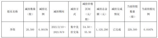玲珑轮胎股东李伟减持2.05万股 套现112.03万 一季度公司净利4.95亿