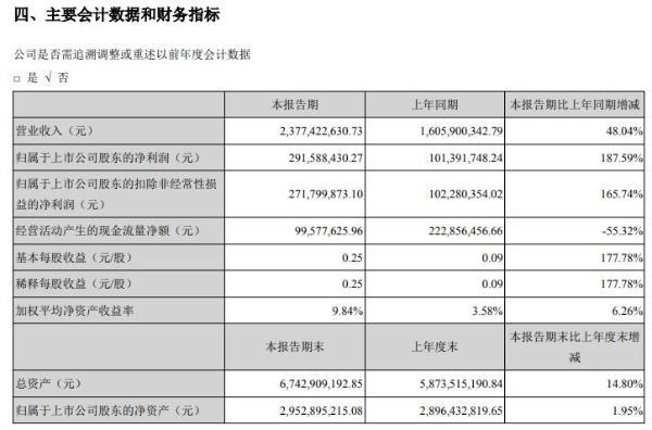 海利得2021年上半年净利2.92亿增长187.59% 越南项目投产及原有产能利用率上升