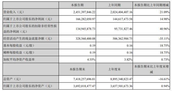 孚日股份2021年上半年净利1.66亿增长14.98% 大力深耕国内外市场