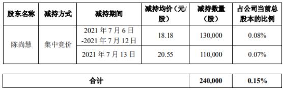 科创信息股东陈尚慧减持24万股 套现462.39万 一季度公司亏损2033.44万