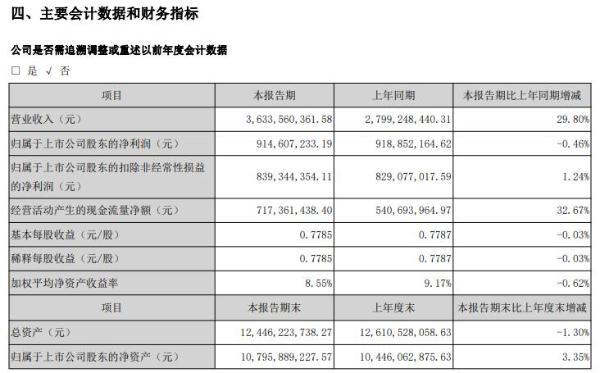 塔牌集团2021年上半年净利9.15亿减少0.46% 投资收益有所下降
