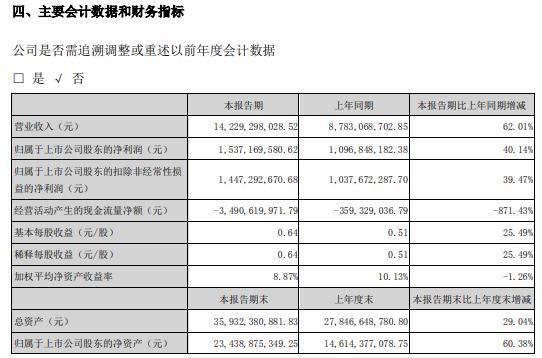 东方雨虹2021年上半年净利15.37亿增长40.14% 主要产品销量增加