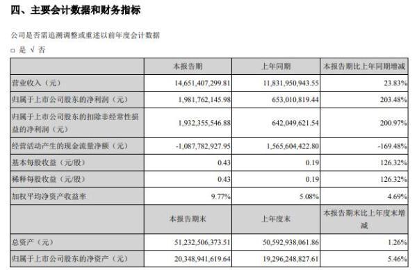 天山铝业2021年上半年净利19.82亿增长203.48% 自产铝锭营业收入大幅增加