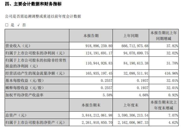 江苏神通2021年上半年净利1.24亿增长32.02% 产品销售收入增长