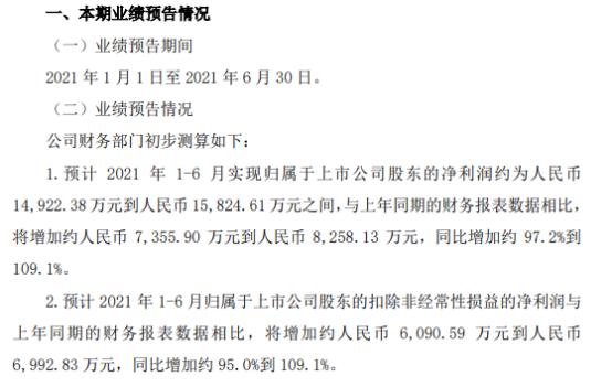 昭衍新药2021年上半年预计净利1.49亿-1.58亿增加97%-109% 承接订单高速增长