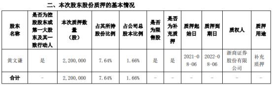 威星智能控股股东黄文谦质押220万股 用于补充质押