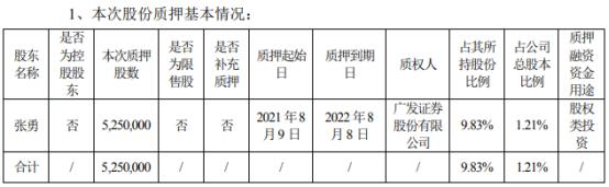 卫信康股东张勇质押525万股 用于股权类投资