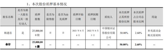 巨力索具实际控制人杨建忠质押2500万股 用于补充流动金购买原材料