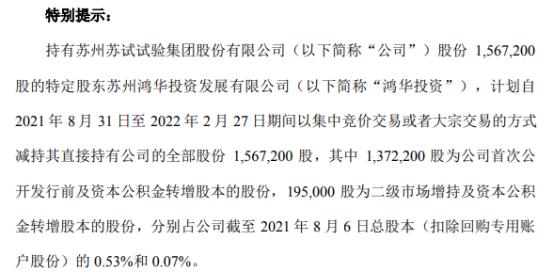 苏试试验特定股东鸿华投资拟减持不超156.72万股公司股份 上半年公司净利7378万-8362万