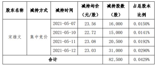海波重科股东宋雄文减持8.25万股 套现约190万 一季度公司净利3895.95万